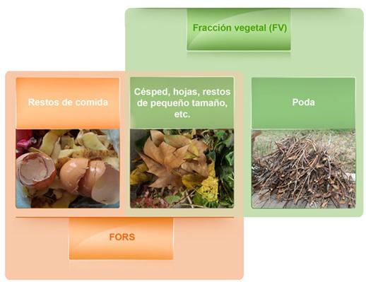 clasificación de biorresiduos