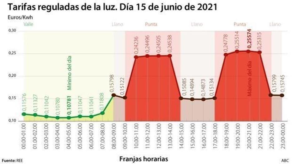 Gráfico de las tarifas reguladas