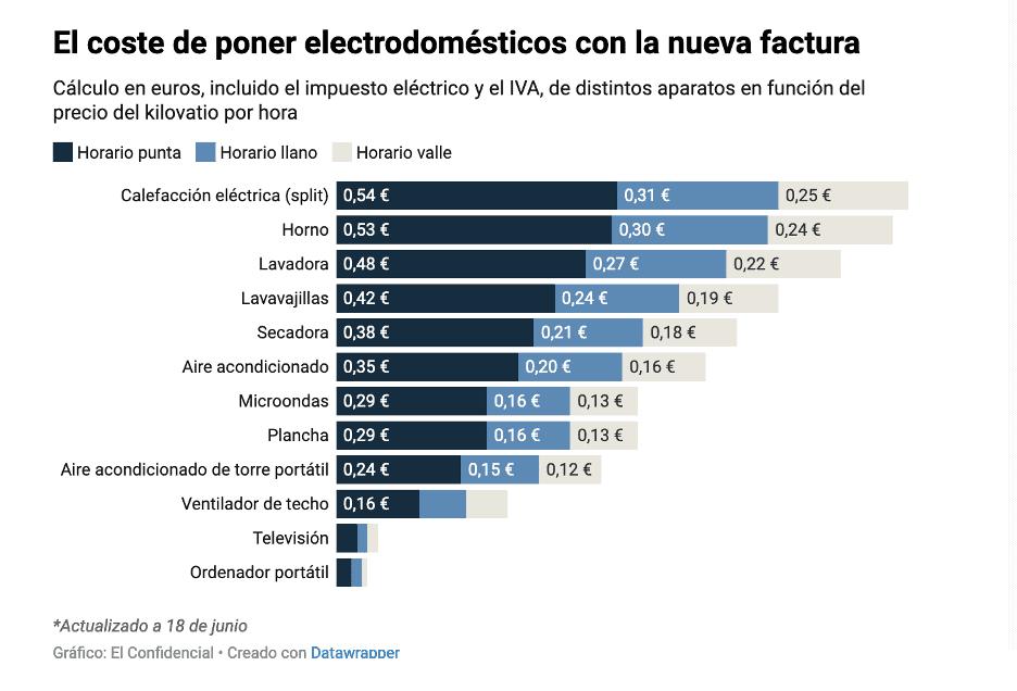 El coste de poner electrodomésticos con la nueva factura
